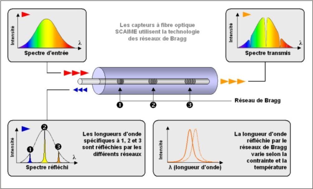 Capteurs fibre optique winsensor for Miroir de bragg